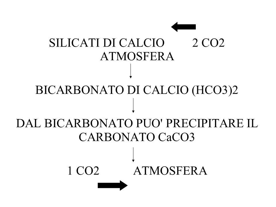 SILICATI DI CALCIO 2 CO2 ATMOSFERA BICARBONATO DI CALCIO (HCO3)2 DAL BICARBONATO PUO' PRECIPITARE IL CARBONATO CaCO3 1 CO2 ATMOSFERA