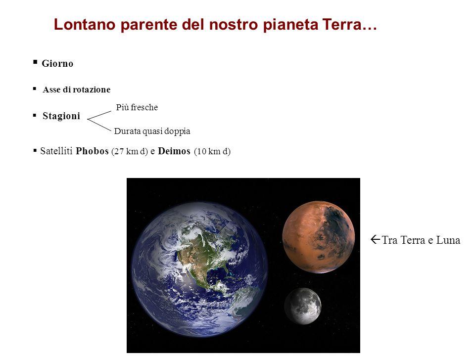 Lontano parente del nostro pianeta Terra… Giorno Asse di rotazione Stagioni Tra Terra e Luna Più fresche Durata quasi doppia Satelliti Phobos (27 km d