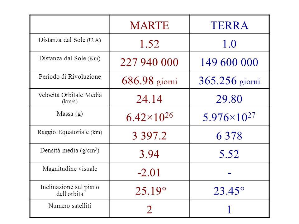 MARTETERRA Distanza dal Sole (U.A) 1.521.0 Distanza dal Sole (Km) 227 940 000149 600 000 Periodo di Rivoluzione 686.98 giorni 365.256 giorni Velocità