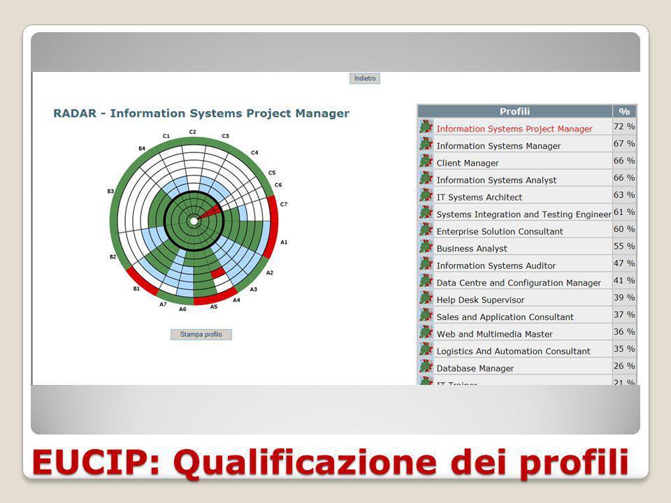 EUCIP: Qualificazione dei profili