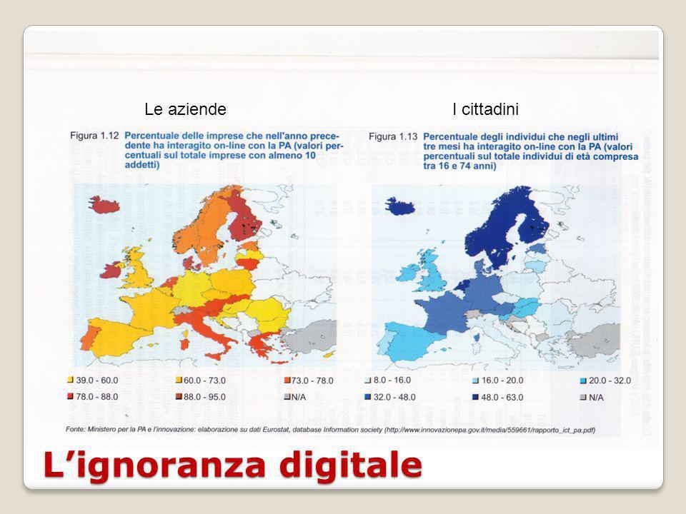 Lignoranza digitale Le aziendeI cittadini