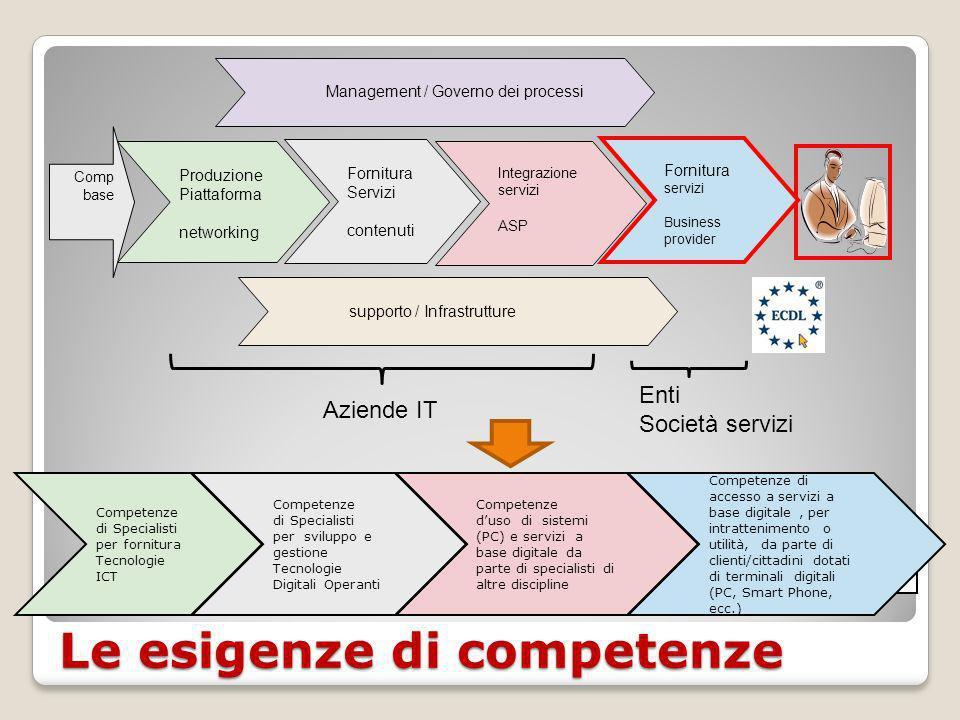 Il modello T-shape Fonte: bimandintegrateddesign.com Services Science, Management, and Engineering