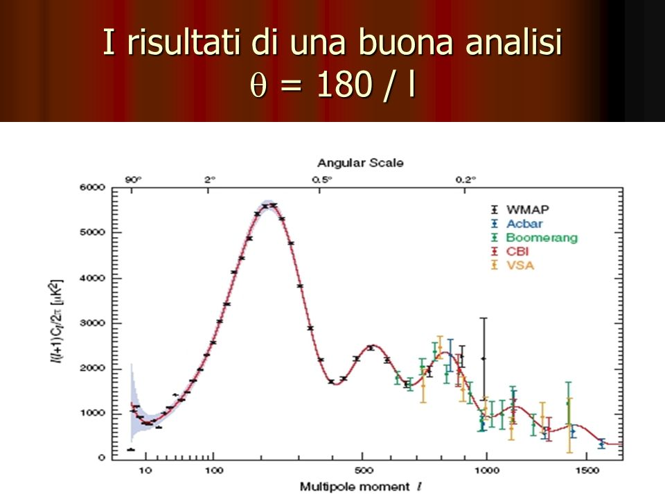 I risultati di una buona analisi = 180 / l spettroWmap.jpg spettroWmap.jpg spettroWmap.jpg