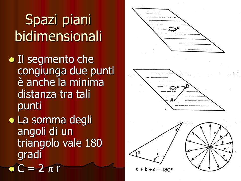 Spazi piani bidimensionali Il segmento che congiunga due punti è anche la minima distanza tra tali punti Il segmento che congiunga due punti è anche l
