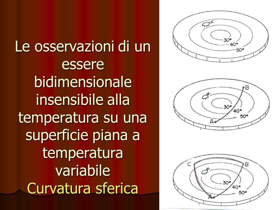 Le osservazioni di un essere bidimensionale insensibile alla temperatura su una superficie piana a temperatura variabile Curvatura sferica