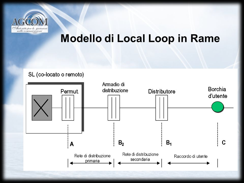 Modello di Local Loop in Rame