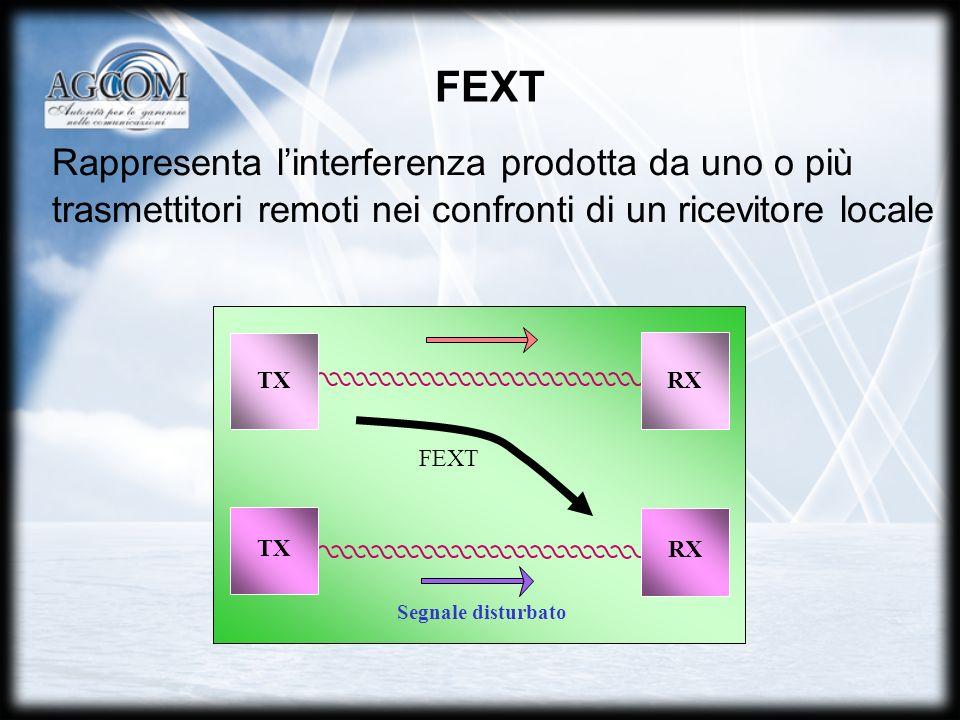 FEXT Rappresenta linterferenza prodotta da uno o più trasmettitori remoti nei confronti di un ricevitore locale TXRX TX FEXT Segnale disturbato