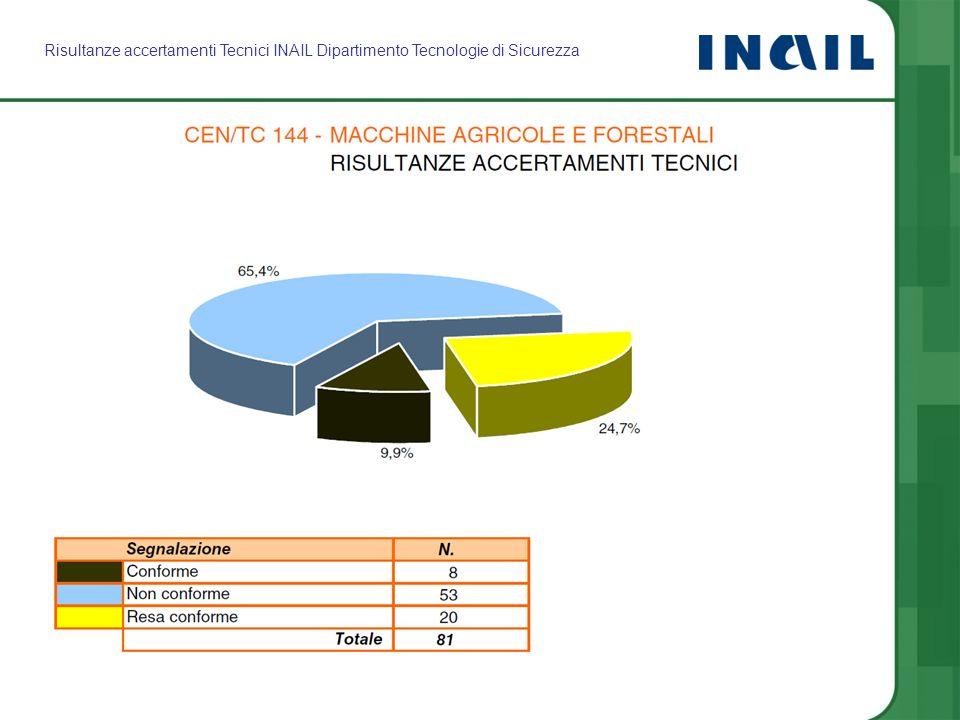 Risultanze accertamenti Tecnici INAIL Dipartimento Tecnologie di Sicurezza