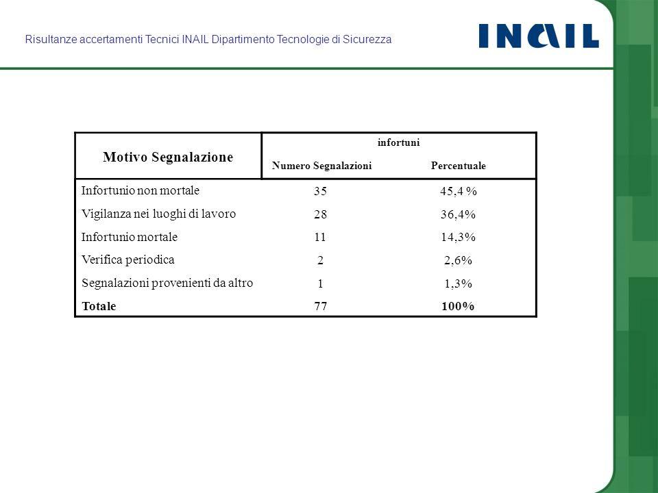 Motivo Segnalazione infortuni Numero SegnalazioniPercentuale Infortunio non mortale 3545,4 % Vigilanza nei luoghi di lavoro 2836,4% Infortunio mortale