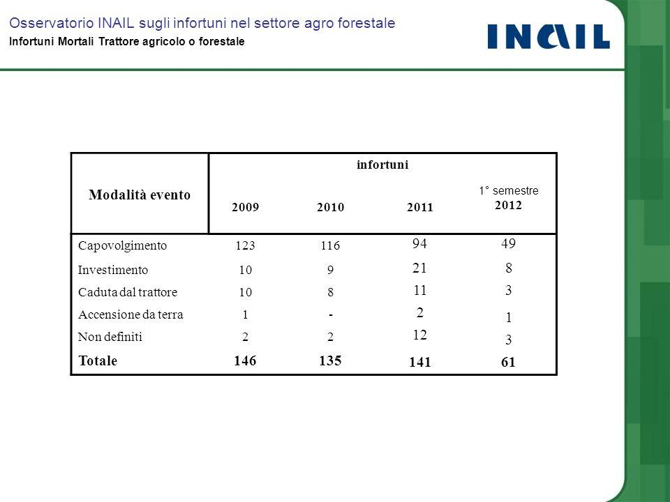 Modalità evento infortuni 200920102011 1° semestre 2012 Capovolgimento123116 9449 Investimento109 218 Caduta dal trattore108 113 Accensione da terra1-