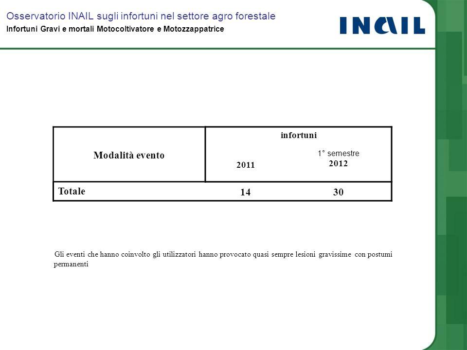 Modalità evento infortuni 2011 1° semestre 2012 Totale 1430 Osservatorio INAIL sugli infortuni nel settore agro forestale Infortuni Gravi e mortali Mo