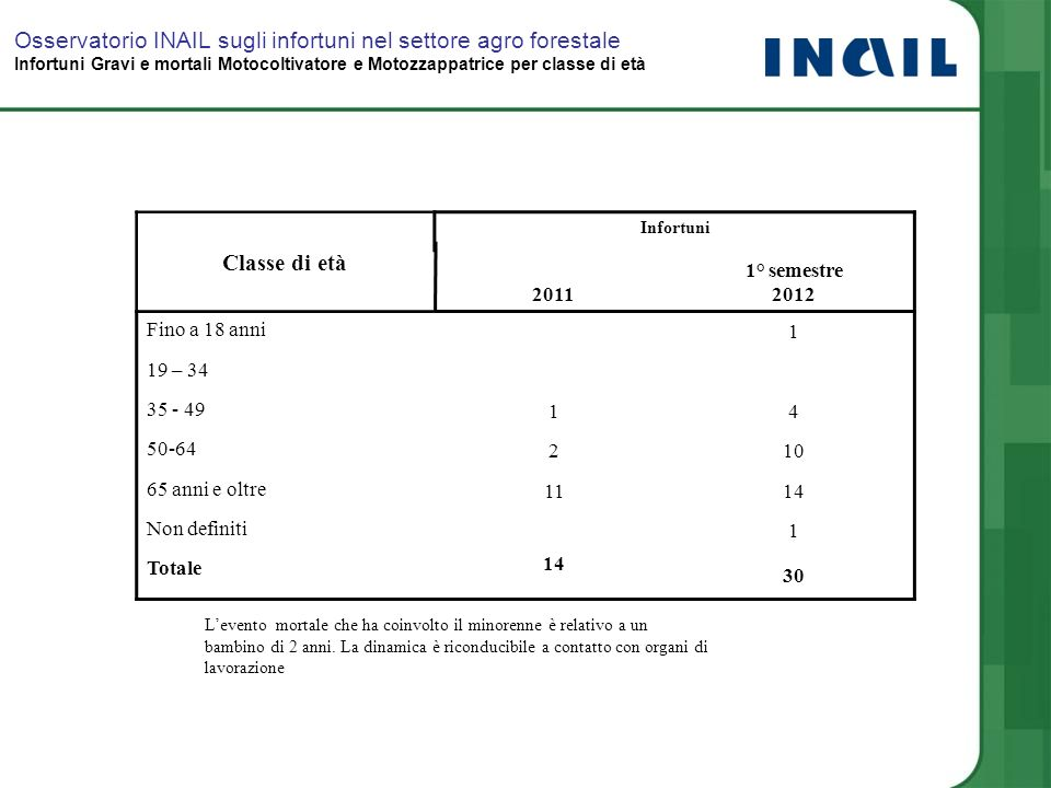 Classe di età Infortuni 2011 1° semestre 2012 Fino a 18 anni 1 19 – 34 35 - 49 14 50-64 210 65 anni e oltre 1114 Non definiti 1 Totale 14 30 Osservato