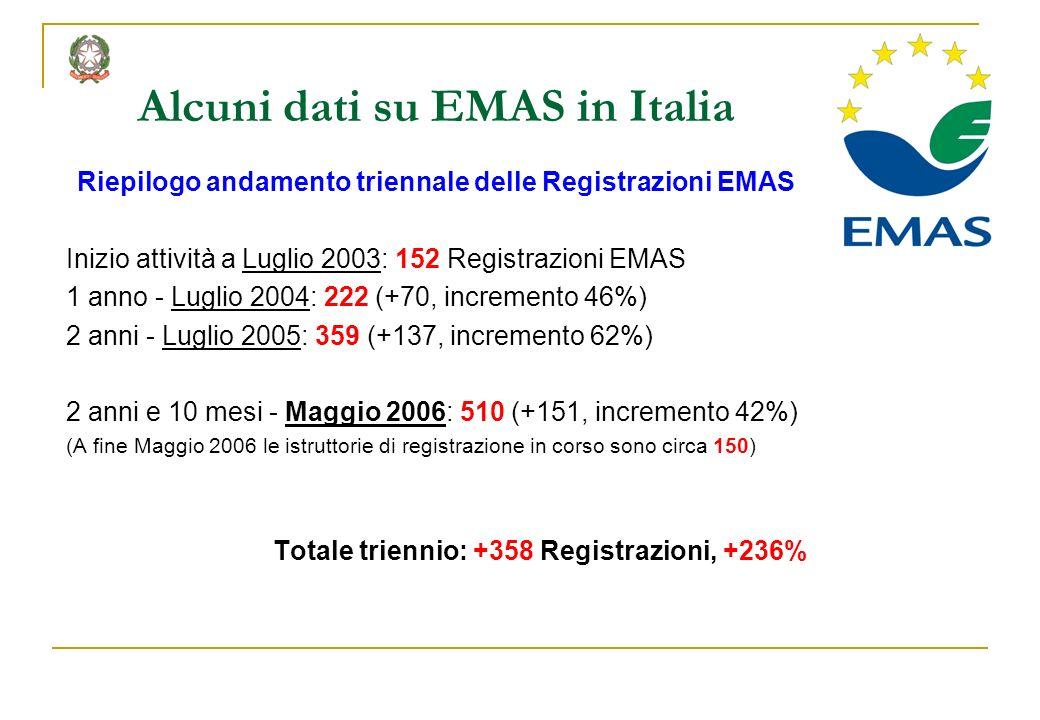 Alcuni dati su EMAS in Italia Riepilogo andamento triennale delle Registrazioni EMAS Inizio attività a Luglio 2003: 152 Registrazioni EMAS 1 anno - Lu