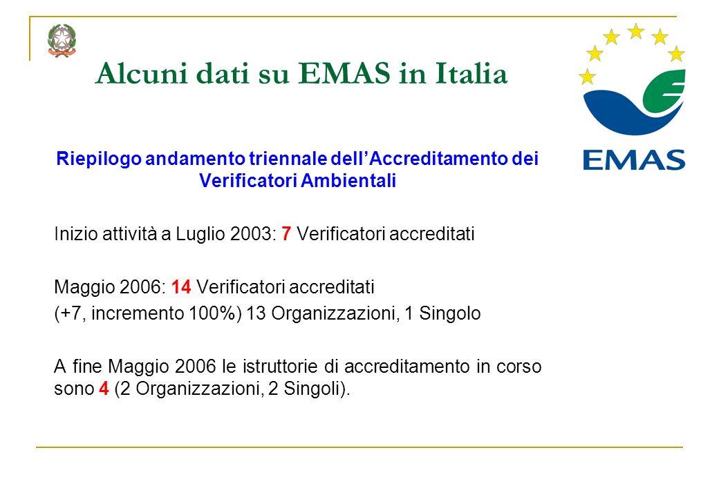 Riepilogo andamento triennale dellAccreditamento dei Verificatori Ambientali Inizio attività a Luglio 2003: 7 Verificatori accreditati Maggio 2006: 14