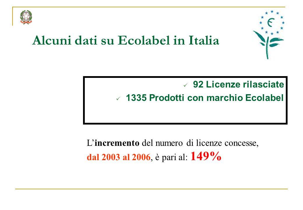 Alcuni dati su Ecolabel in Italia 92 Licenze rilasciate 1335 Prodotti con marchio Ecolabel Lincremento del numero di licenze concesse, dal 2003 al 200