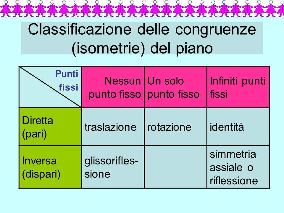 Classificazione delle congruenze (isometrie) del piano Punti fissi Nessun punto fisso Un solo punto fisso Infiniti punti fissi Diretta (pari) traslazi