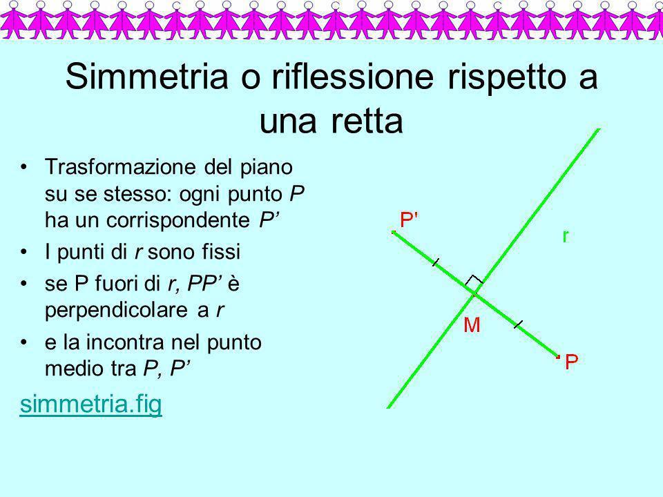 Proprietà della riflessione Segmenti vanno in segmenti Segmenti corrispondenti sono uguali Si conservano gli angoli Triangoli corrispondenti sono congruenti Sinistro destro