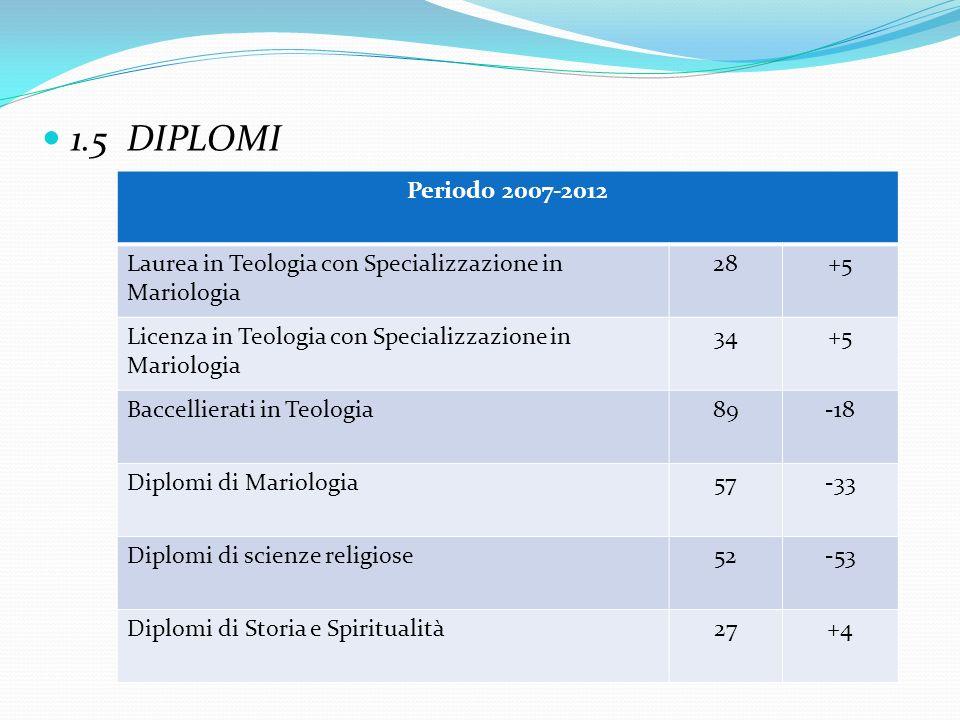 1.5 DIPLOMI Periodo 2007-2012 Laurea in Teologia con Specializzazione in Mariologia 28+5 Licenza in Teologia con Specializzazione in Mariologia 34+5 B