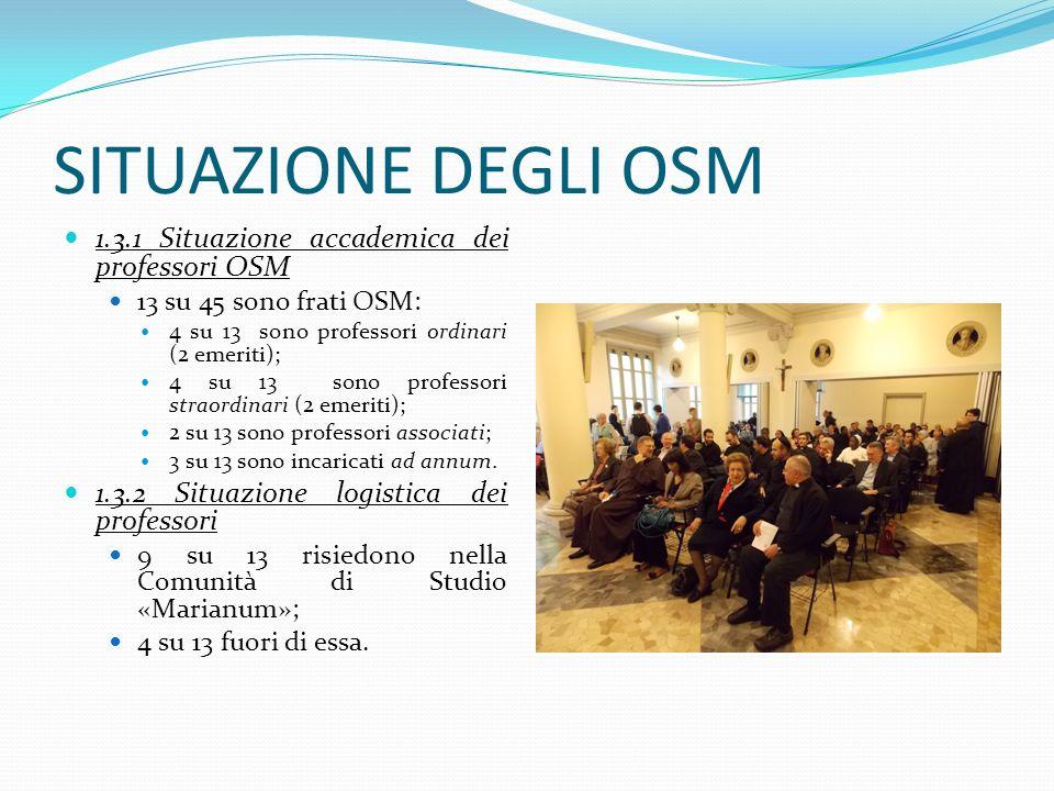 SITUAZIONE DEGLI OSM 1.3.1 Situazione accademica dei professori OSM 13 su 45 sono frati OSM: 4 su 13 sono professori ordinari (2 emeriti); 4 su 13 son