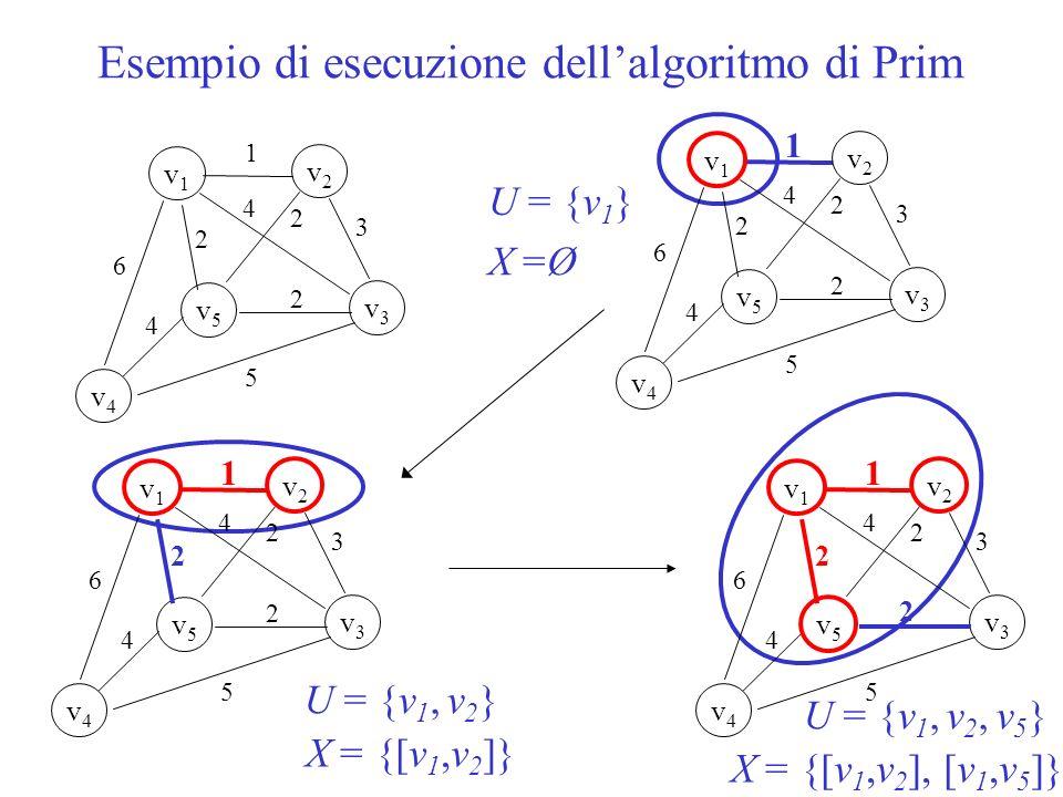 Esempio di esecuzione dellalgoritmo di Prim 1 v1v1 v5v5 v2v2 v3v3 v4v4 2 2 6 5 3 4 2 4 U = {v 1 } X =Ø 1 v1v1 v5v5 v2v2 v3v3 v4v4 2 2 6 5 3 4 2 4 U = {v 1, v 2 } X = {[v 1,v 2 ]} 1 v1v1 v5v5 v2v2 v3v3 v4v4 2 2 6 5 3 4 2 4 v4v4 1 v1v1 v5v5 v2v2 v3v3 2 2 6 5 3 4 2 4 U = {v 1, v 2, v 5 } X = {[v 1,v 2 ], [v 1,v 5 ]}