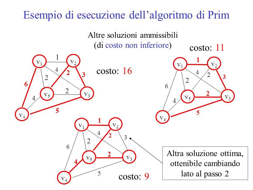 Altre soluzioni ammissibili (di costo non inferiore) 1 v1v1 v5v5 v2v2 v3v3 v4v4 2 2 6 5 3 4 2 4 Esempio di esecuzione dellalgoritmo di Prim 1 v1v1 v5v5 v2v2 v3v3 v4v4 2 2 6 5 3 4 2 4 1 v1v1 v5v5 v2v2 v3v3 v4v4 2 2 6 5 3 4 2 4 costo: 16 costo: 11 costo: 9 Altra soluzione ottima, ottenibile cambiando lato al passo 2