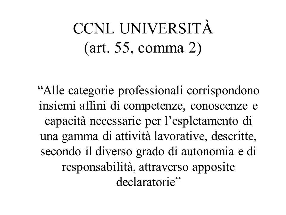 CCNL UNIVERSITÀ (art. 55, comma 2) Alle categorie professionali corrispondono insiemi affini di competenze, conoscenze e capacità necessarie per lespl
