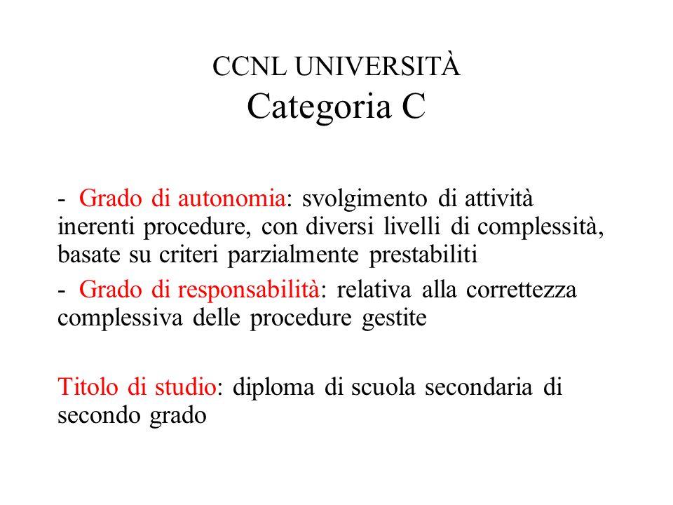 CCNL UNIVERSITÀ Categoria C - Grado di autonomia: svolgimento di attività inerenti procedure, con diversi livelli di complessità, basate su criteri pa