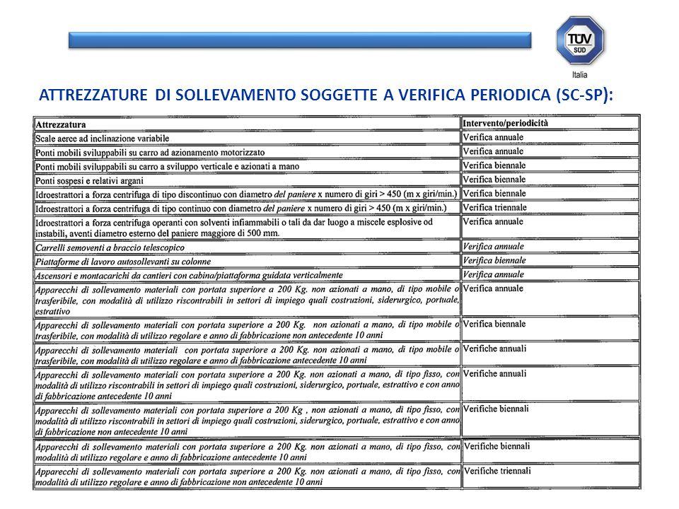 ATTREZZATURE DI SOLLEVAMENTO SOGGETTE A VERIFICA PERIODICA (SC-SP ):