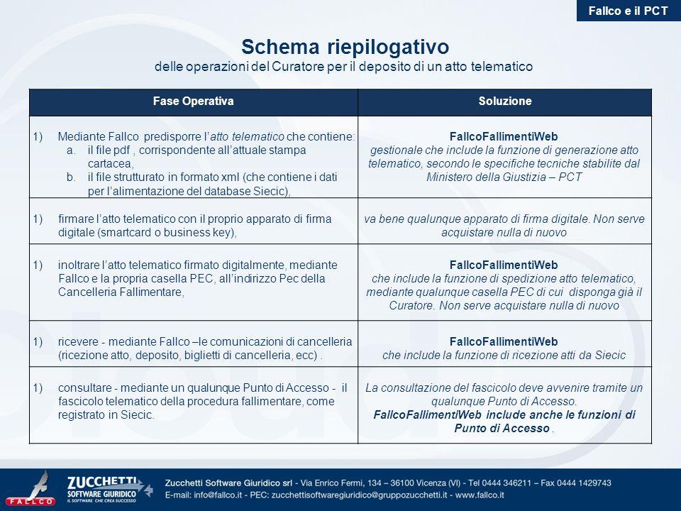 Schema riepilogativo delle operazioni del Curatore per il deposito di un atto telematico Fallco e il PCT Fase OperativaSoluzione 1) Mediante Fallco pr