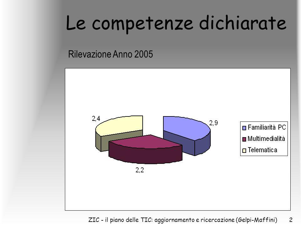 ZIC - il piano delle TIC: aggiornamento e ricercazione (Gelpi-Maffini)2 Le competenze dichiarate Rilevazione Anno 2005