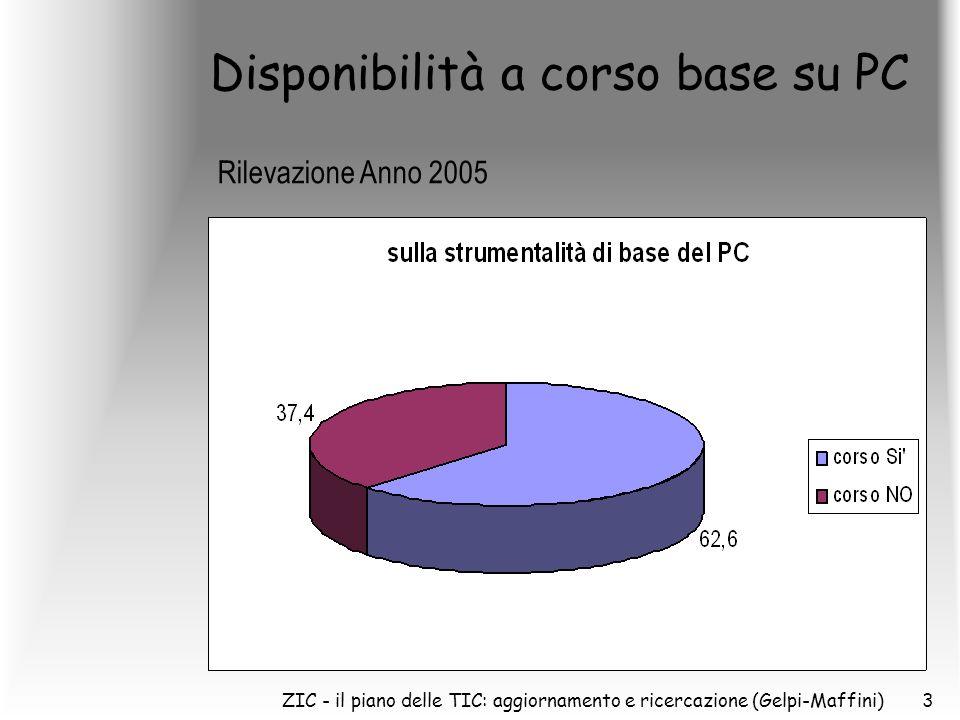 ZIC - il piano delle TIC: aggiornamento e ricercazione (Gelpi-Maffini)3 Disponibilità a corso base su PC Rilevazione Anno 2005