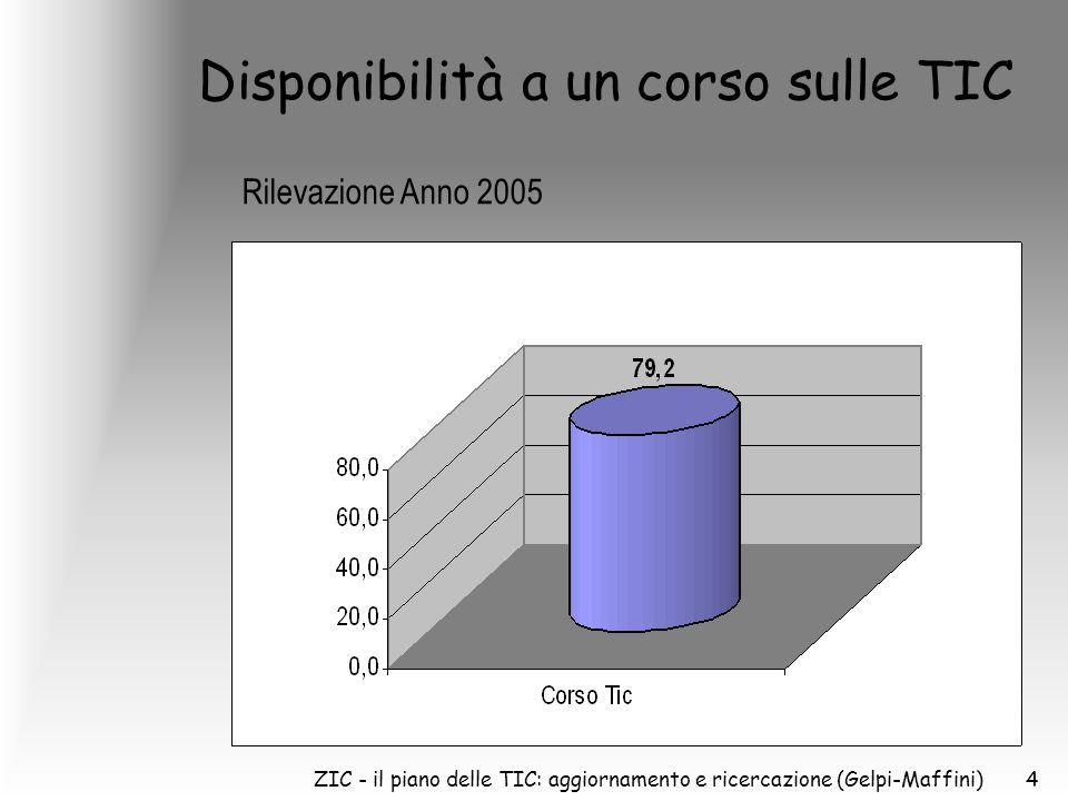 ZIC - il piano delle TIC: aggiornamento e ricercazione (Gelpi-Maffini)4 Disponibilità a un corso sulle TIC Rilevazione Anno 2005