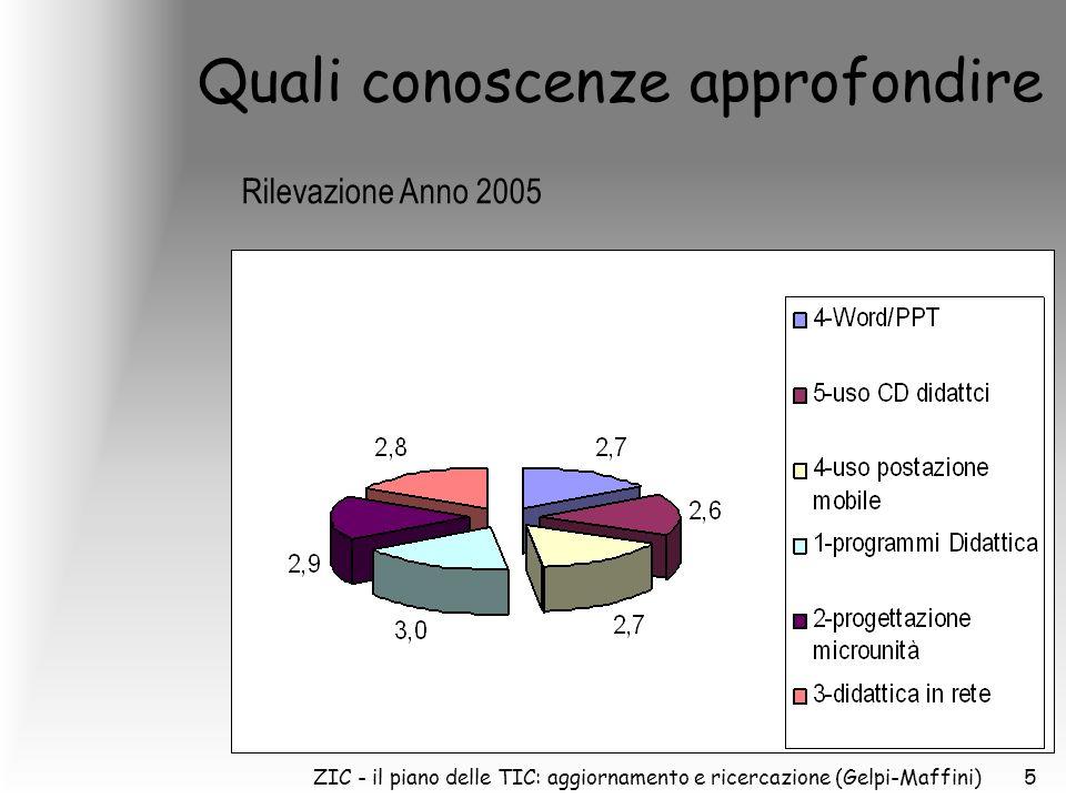 ZIC - il piano delle TIC: aggiornamento e ricercazione (Gelpi-Maffini)5 Quali conoscenze approfondire Rilevazione Anno 2005