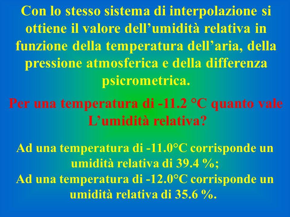 Con lo stesso sistema di interpolazione si ottiene il valore dellumidità relativa in funzione della temperatura dellaria, della pressione atmosferica