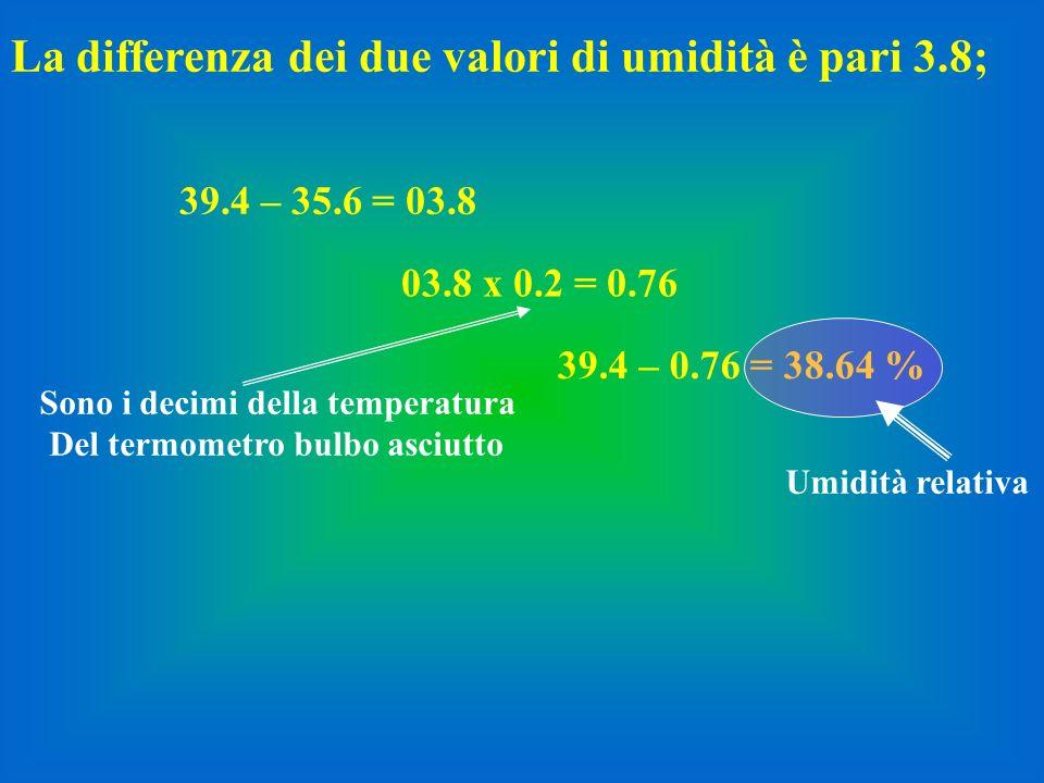 La differenza dei due valori di umidità è pari 3.8; 03.8 x 0.2 = 0.76 39.4 – 35.6 = 03.8 39.4 – 0.76 = 38.64 % Umidità relativa Sono i decimi della te