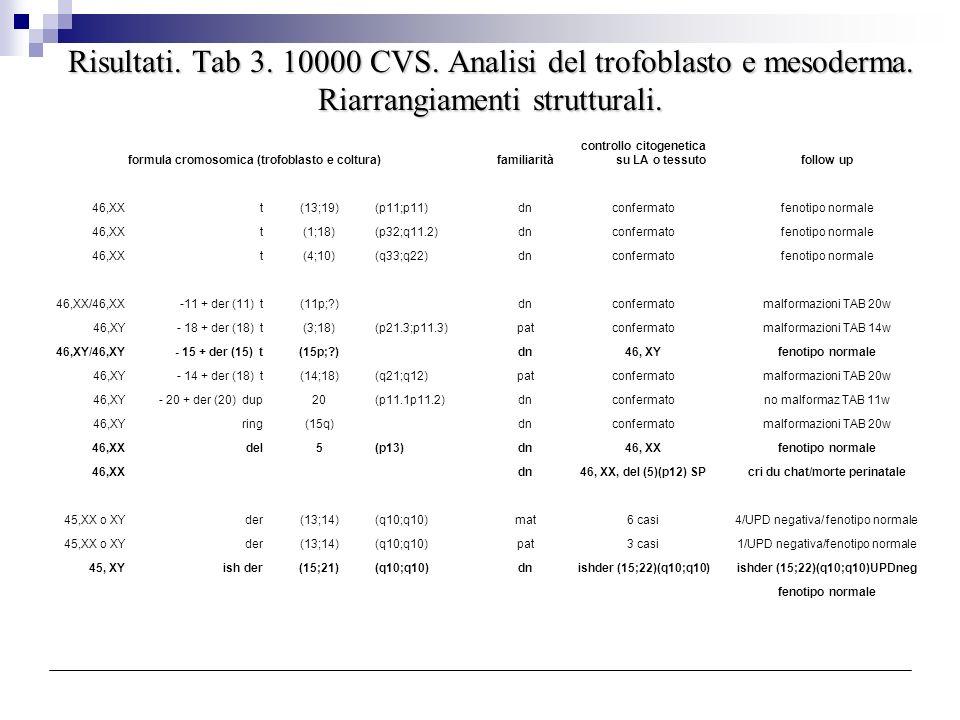 Risultati. Tab 3. 10000 CVS. Analisi del trofoblasto e mesoderma. Riarrangiamenti strutturali. formula cromosomica (trofoblasto e coltura)familiarità