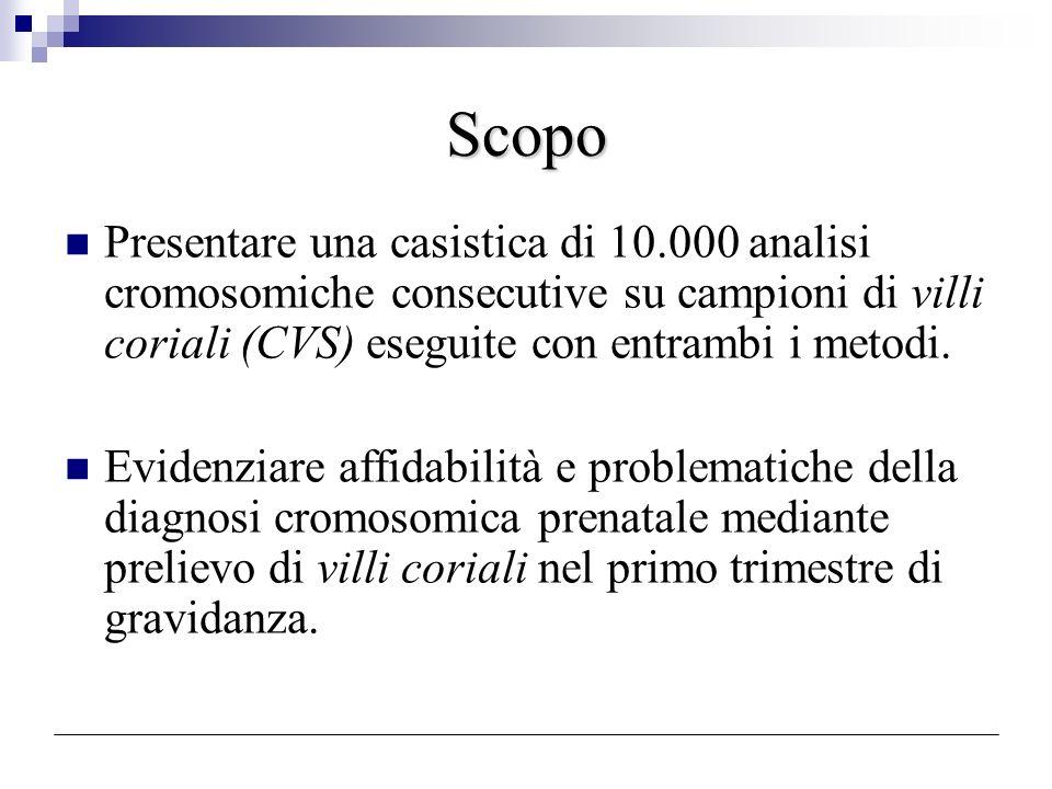 Materiali e metodi (1) Indicazioni per lindagine citogenetica Età materna Marcatori sierici ad aumentato rischio Familiarità per anomalie cromosomiche Segni ecografici alterati Genitori portatori di anomalie cromosomiche