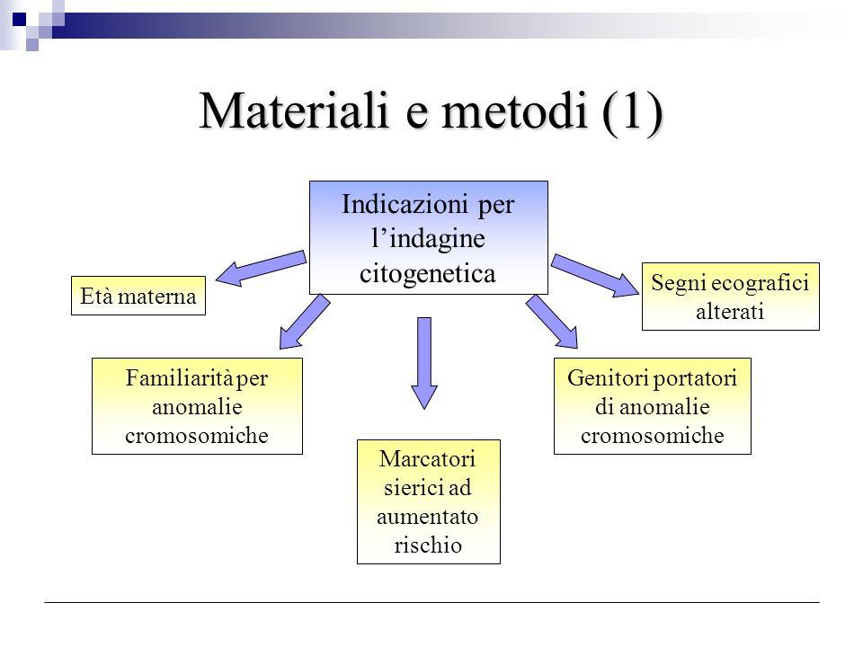 Materiali e metodi (1) Indicazioni per lindagine citogenetica Età materna Marcatori sierici ad aumentato rischio Familiarità per anomalie cromosomiche