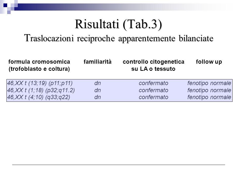 Risultati (Tab.3) T raslocazioni reciproche apparentemente bilanciate formula cromosomicafamiliaritàcontrollo citogeneticafollow up (trofoblasto e col