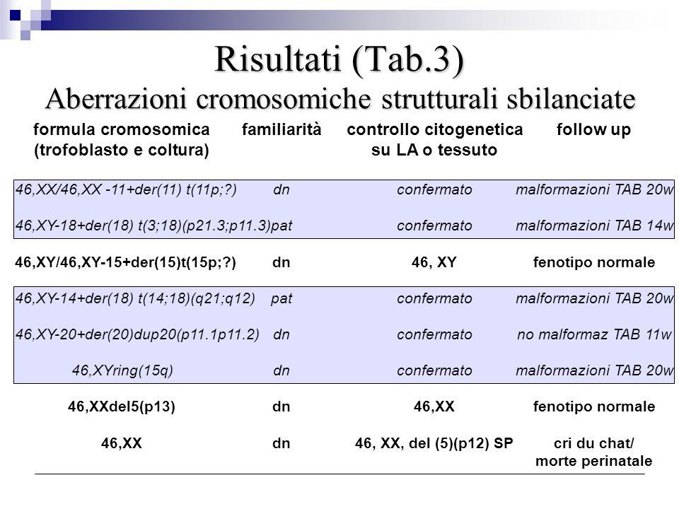 Risultati (Tab.3) Aberrazioni cromosomiche strutturali sbilanciate formula cromosomicafamiliaritàcontrollo citogeneticafollow up (trofoblasto e coltur
