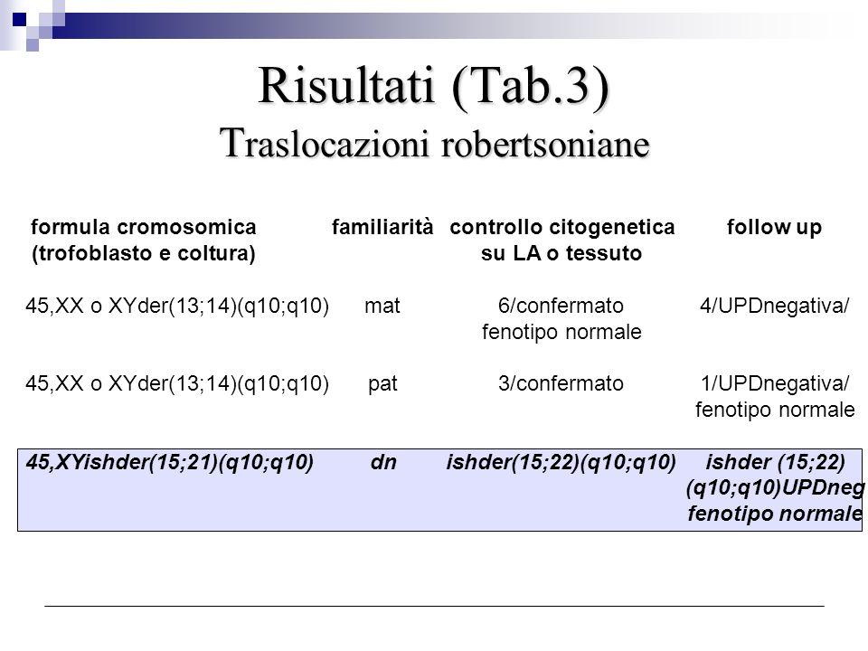 Risultati (Tab.3) T raslocazioni robertsoniane formula cromosomicafamiliaritàcontrollo citogeneticafollow up (trofoblasto e coltura) su LA o tessuto 4