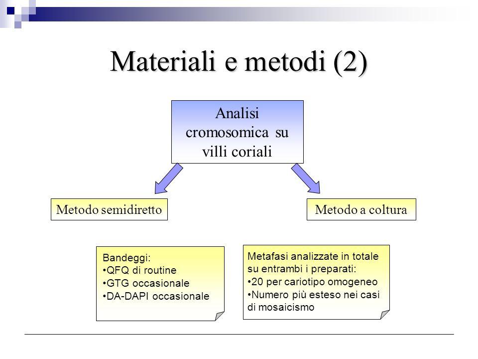 Risultati (Tab.1) Altre trisomie a mosaico formula trofoblasto casi mesoderma liquido amniotico (LA) follow up 46/47+32non conferm colturaFU fenotipo normale 46/47+81non conferm colturaFU fenotipo normale 46/47+222non conferm colturanon confermato LAFU fenotipo normale 46/47+71confermato colturanon confermato LAno UPD; FU normale 46/47+91failed colturanon confermato LAFU fenotipo normale 46/47+121non conferm colturanon confermato LAFU fenotipo normale 46/47+ESAC1confermato colturamaterno 1confermato colturanon confermato LAFU fenotipo normale 1failed colturanon confermato LAFU fenotipo normale 46/47ish18-1non conferm coltura46/47,+18perso al follow up 46/47+invdup151non conferm colturanon confermato LAFU fenotipo normale 1confermato colturaconfermato LA perso al follow up