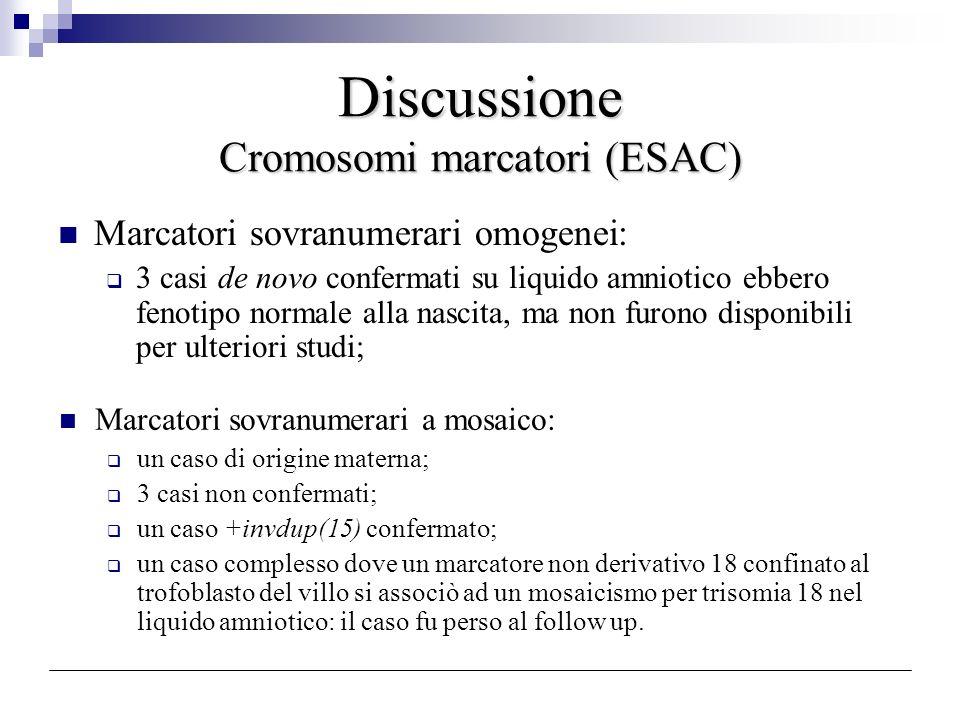 Discussione Cromosomi marcatori (ESAC) Marcatori sovranumerari omogenei: 3 casi de novo confermati su liquido amniotico ebbero fenotipo normale alla n