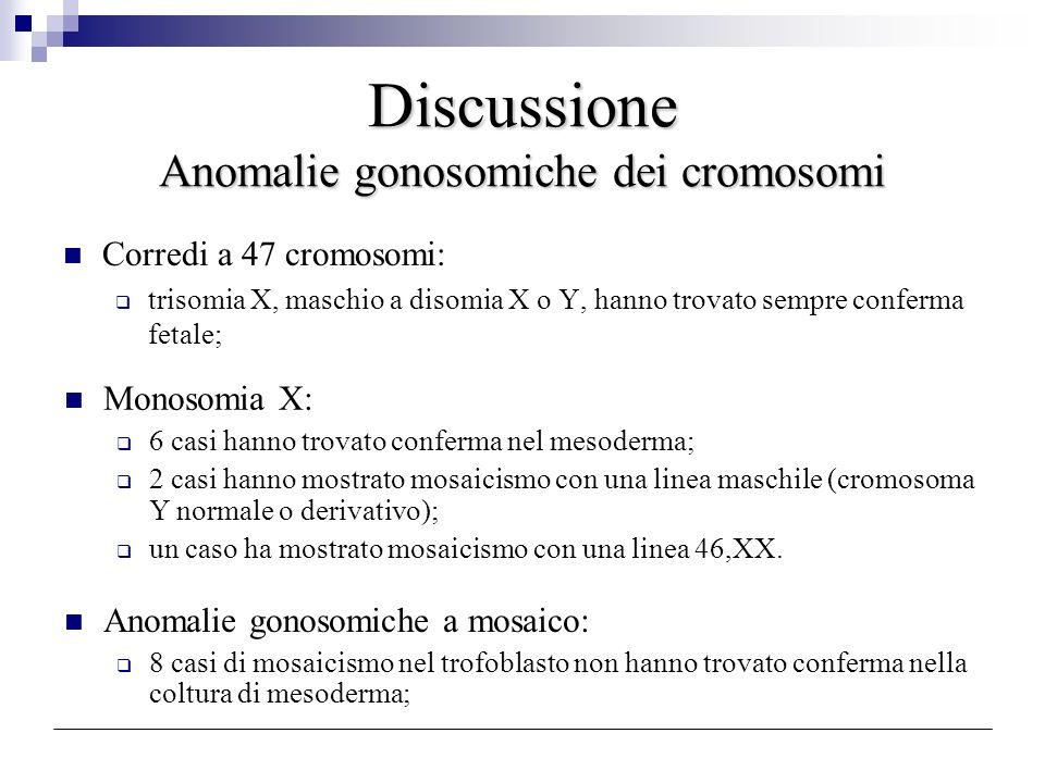Discussione Anomalie gonosomiche dei cromosomi Corredi a 47 cromosomi: trisomia X, maschio a disomia X o Y, hanno trovato sempre conferma fetale; Mono