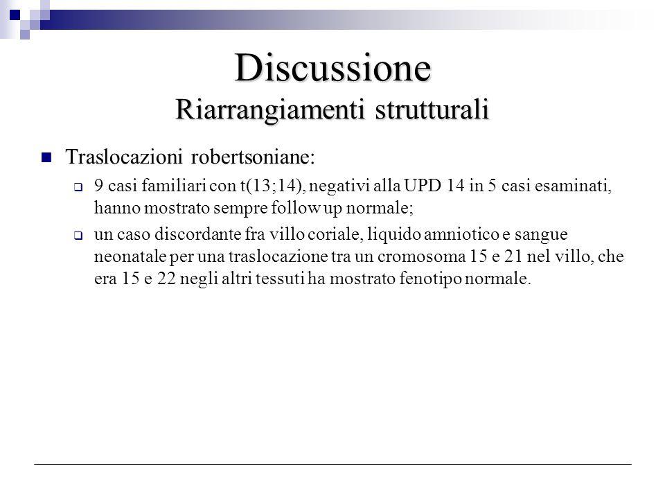 Discussione Riarrangiamenti strutturali Traslocazioni robertsoniane: 9 casi familiari con t(13;14), negativi alla UPD 14 in 5 casi esaminati, hanno mo