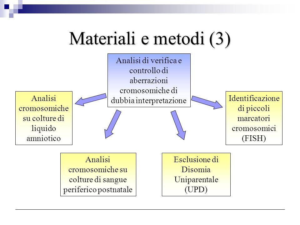 Risultati (Tab.3) T raslocazioni robertsoniane formula cromosomicafamiliaritàcontrollo citogeneticafollow up (trofoblasto e coltura) su LA o tessuto 45,XX o XYder(13;14)(q10;q10)mat6/confermato4/UPDnegativa/ fenotipo normale 45,XX o XYder(13;14)(q10;q10)pat3/confermato1/UPDnegativa/ fenotipo normale 45,XYishder(15;21)(q10;q10)dnishder(15;22)(q10;q10)ishder (15;22) (q10;q10)UPDneg fenotipo normale