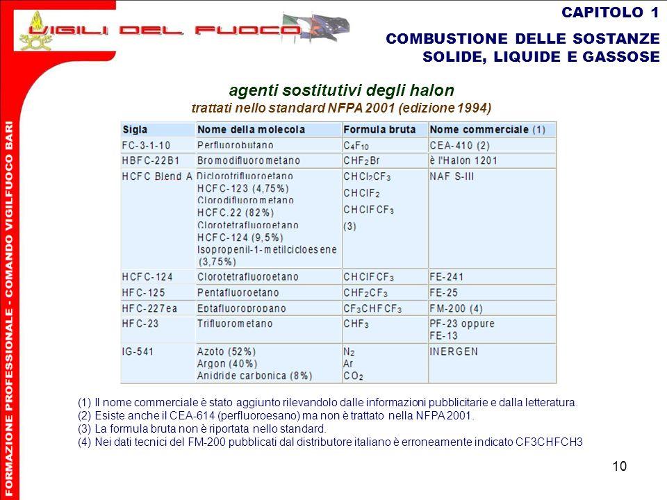 10 CAPITOLO 1 COMBUSTIONE DELLE SOSTANZE SOLIDE, LIQUIDE E GASSOSE agenti sostitutivi degli halon trattati nello standard NFPA 2001 (edizione 1994) (1