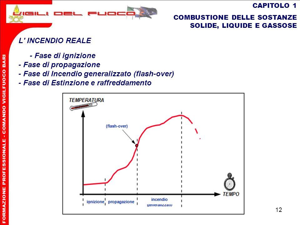 12 CAPITOLO 1 COMBUSTIONE DELLE SOSTANZE SOLIDE, LIQUIDE E GASSOSE L' INCENDIO REALE - Fase di ignizione - Fase di propagazione - Fase di Incendio gen