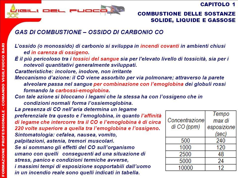 20 CAPITOLO 1 COMBUSTIONE DELLE SOSTANZE SOLIDE, LIQUIDE E GASSOSE GAS DI COMBUSTIONE – OSSIDO DI CARBONIO CO Lossido (o monossido) di carbonio si svi