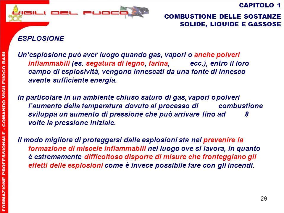 29 CAPITOLO 1 COMBUSTIONE DELLE SOSTANZE SOLIDE, LIQUIDE E GASSOSE ESPLOSIONE Unesplosione può aver luogo quando gas, vapori o anchepolveri infiammabi